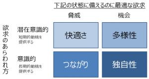 4つの根本的欲求モデル