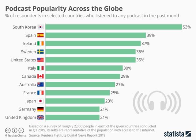 podcast聴取率